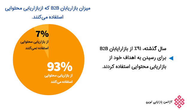 93% از بازاریابان B2B از بازاریابی محتوا استفاده میکنند