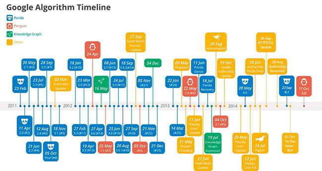 روند تغییرات الگوریتم گوگل از اول تا کنون