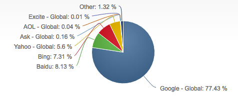 گوگل بزرگترین موتور جستجوی دنیاس