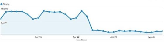 تاثیر تغییرات الگوریتم گوگل بر ترافیک سایت