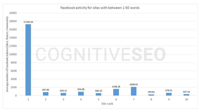 ارتباط محتوای 1 تا 50 کلمه با فعالیت در فیسبوک و رتبه نخست نتایج جستجو