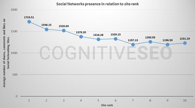 تاثیر شبکه های اجتماعی بر سئو سایت از نگاه آمار