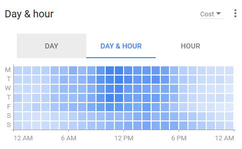 رابط کاربری جدید گوگل ادوردز