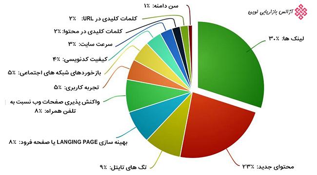 عوامل مهم در تعیین رتبه سایت در گوگل