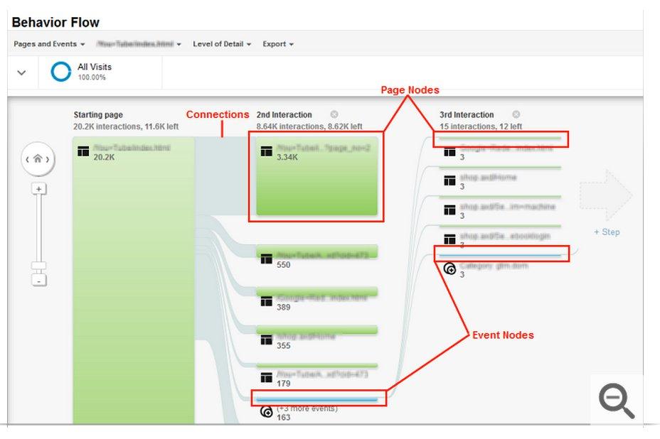 behaviorflowreport نقشه سفر مشتری چیست و در طراحی آن باید به چه نکاتی دقت کرد؟