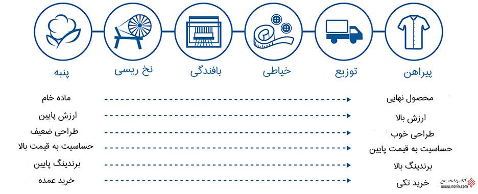 تعریف بازاریابی B2B یا بازاریابی صنعتی