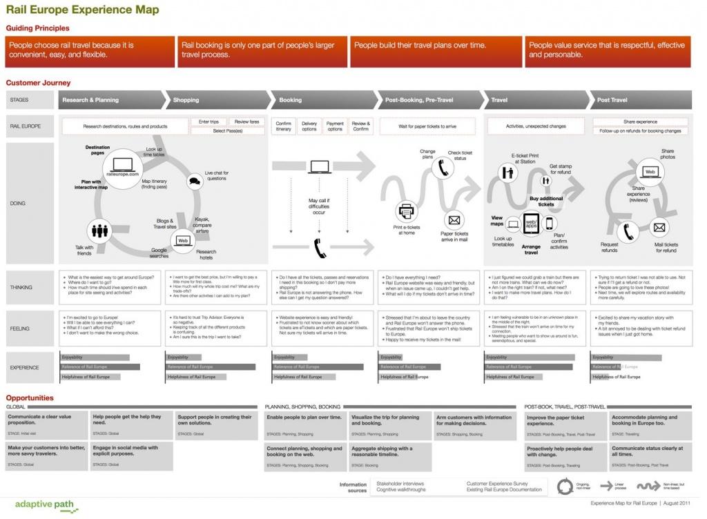 raileuropemap-1024x752 نقشه سفر مشتری چیست و در طراحی آن باید به چه نکاتی دقت کرد؟