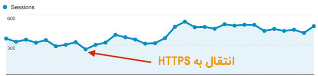 تاثیر استفاده از HTTPS در سئو سایت MOZ