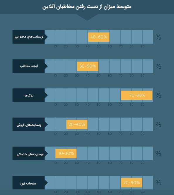 How_to_Decrease_Your_Website_s_Bounce_Rate__Infographic_ سه نوع فراخوان عمل که نرخ تبدیل سایتتان را به سقف میچسباند!