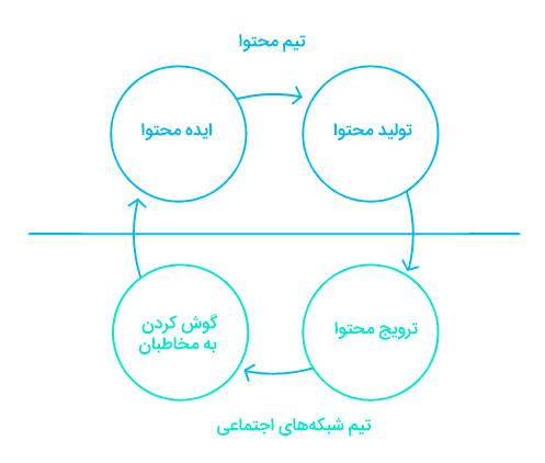 بررسی بازخورد مخاطبان در شبکه های اجتماعی