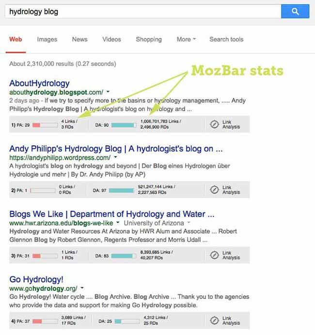 گسترش و پخش محتوا با کمک MOZ Bar