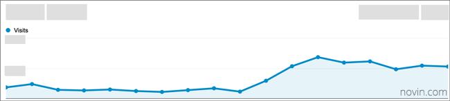 افزایش ترافیک چشمگیر برای کلمۀ کلیدی اصلی وب سایت