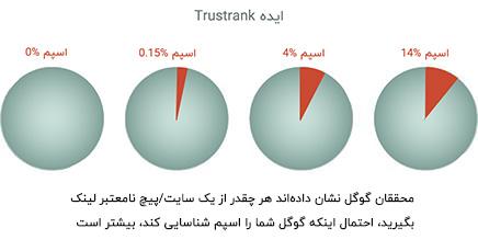 ایده Trustrank در لینکسازی چیست