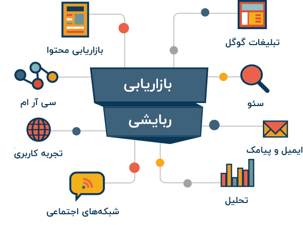 روشها، تکنیکها و ابزارهای لازم برای بازاریابی ربایشی