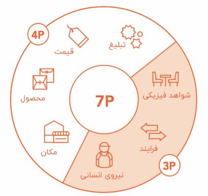 مدل 7 پی آمیخته بازاریابی