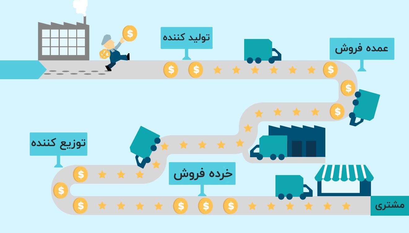 بازاریابی مصرفی (B2C) واسطهها را حذف میکند