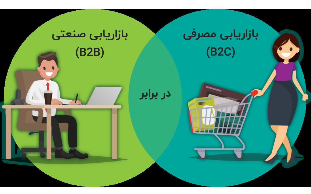 فرق بازاریابی صنعتی (B2B Marketing) با بازاریابی مصرفی (B2C Marketing)