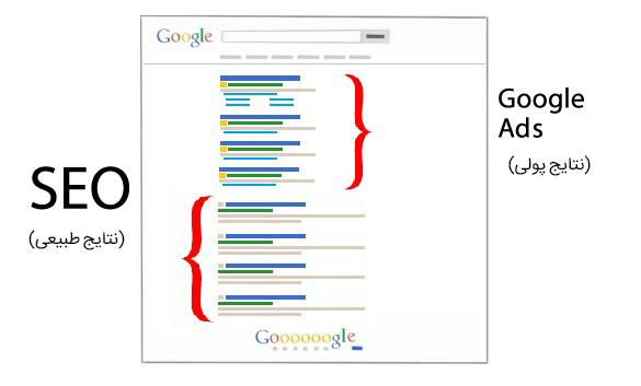 تفاوت گوگل ادز با سئو