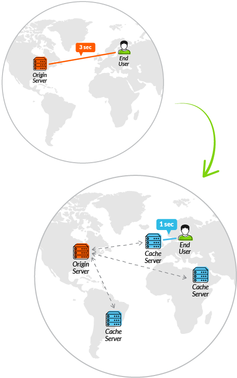CDN یا شبکه توزیع محتوا