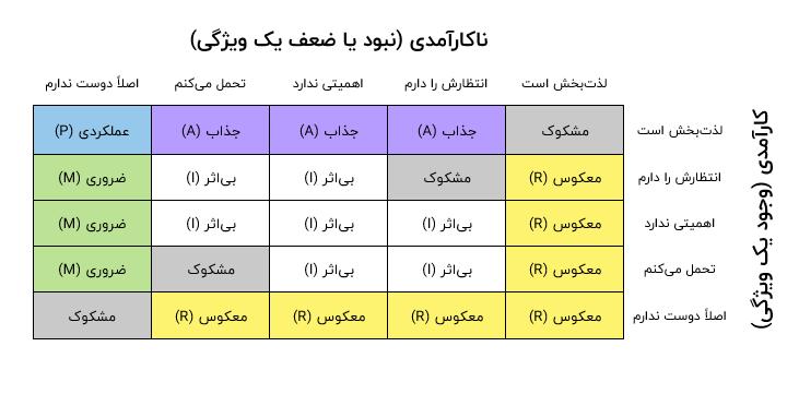 جدول نتایج نظرسنجی مشتریان