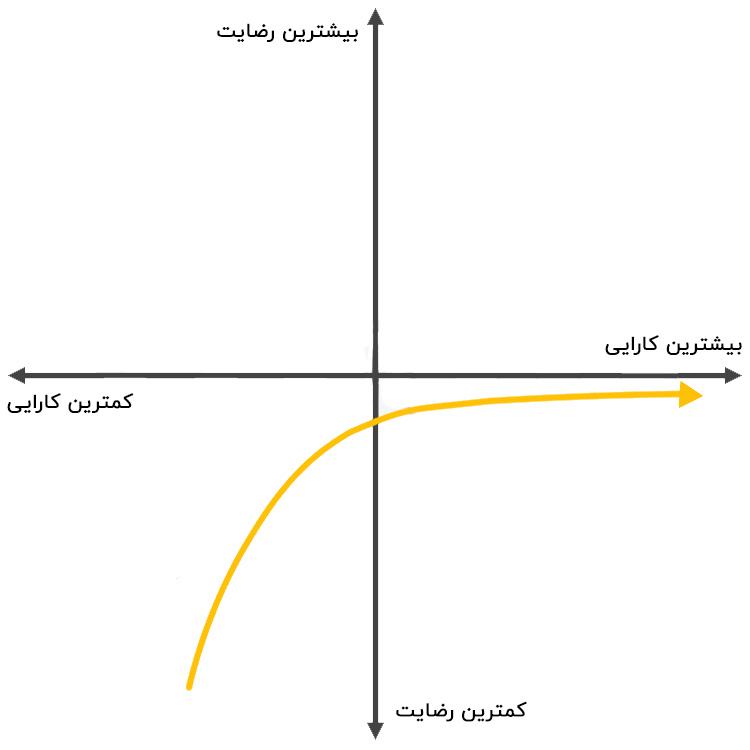 ویژگیهای ضروری یک محصول بر روی گراف کانو