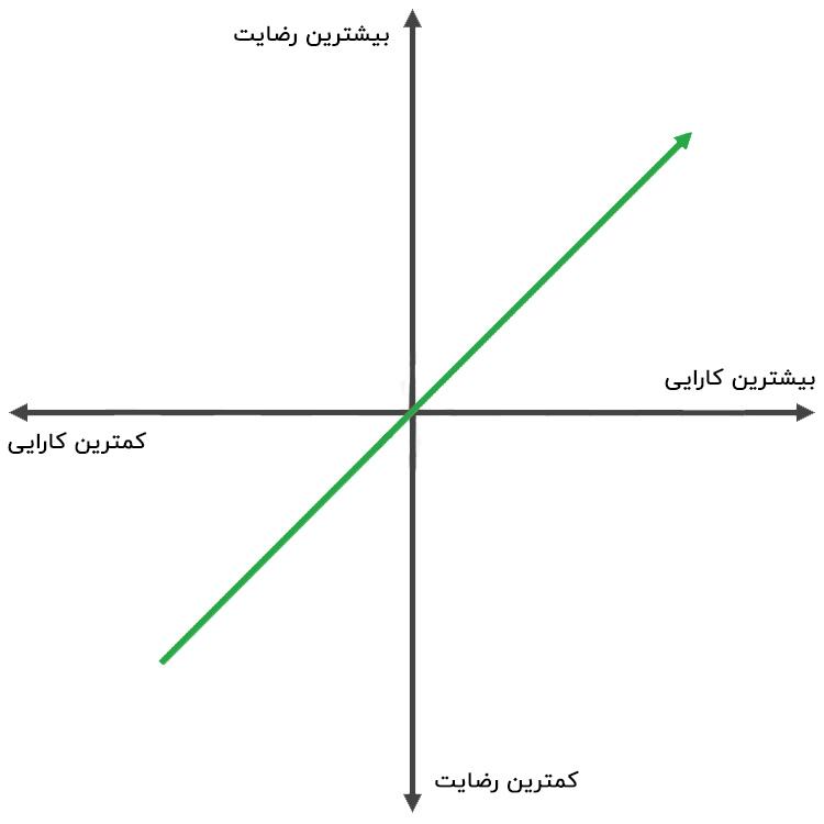 ویژگی های عملکردی محصول بر روی گراف کانو