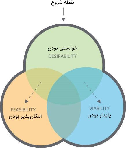 شروع-طراحی-بیزینس-مدل