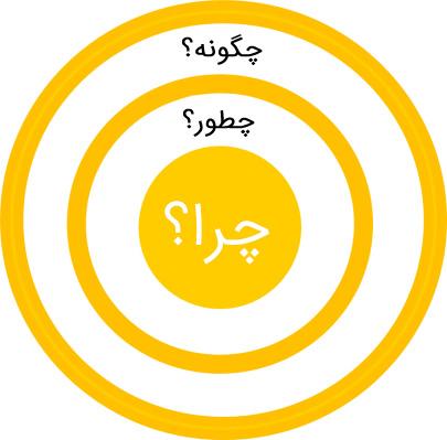 دایره-طلایی-کسب-و-کار
