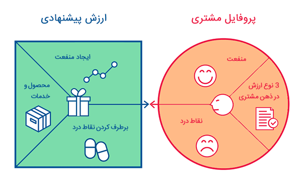 ارزش-پیشنهادی-در-بوم-مدل-کسب-و-کار