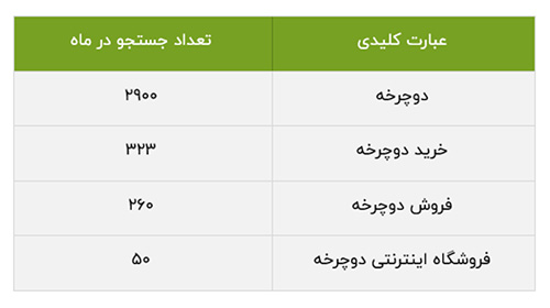 نمونه جدول تحقیق کلمات کلیدی