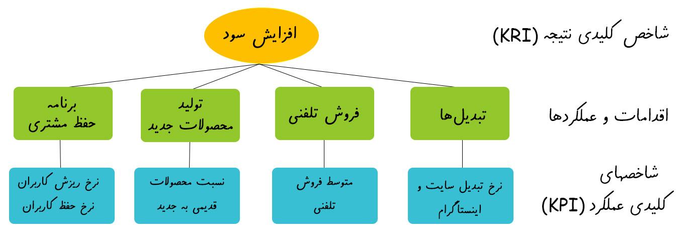 تعیین-kpi-برای-عملکردها