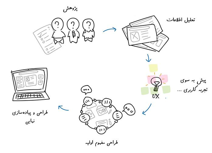 فرآیند طراحی UX