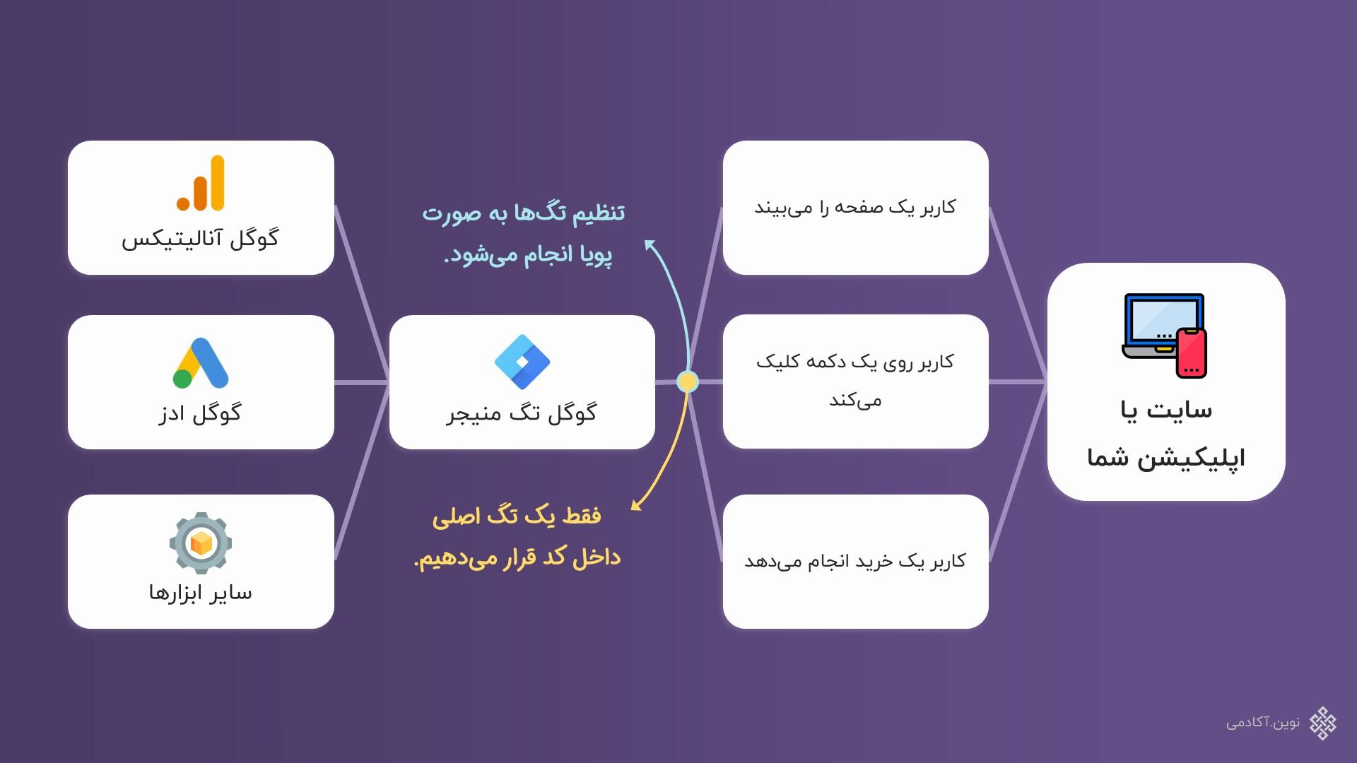 ساختار کلی تگ منیجر: پل ارتباطی سایت شما با سایر ابزارها