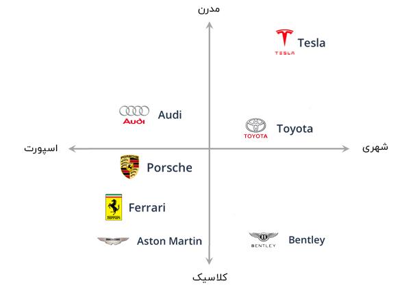 جایگاه یابی برندهای خودرو