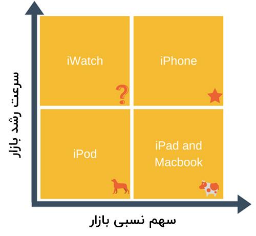ماتریس BCGبرای محصئلات اپل