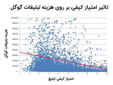 نمودار قیمت و امتیاز کیفی گوگل ادز
