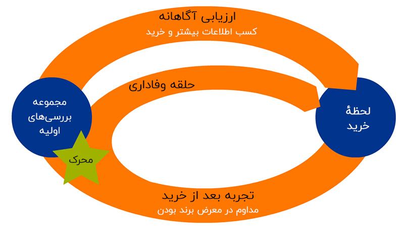 مدل جدید مسیر خرید مشتری (مکنزی)