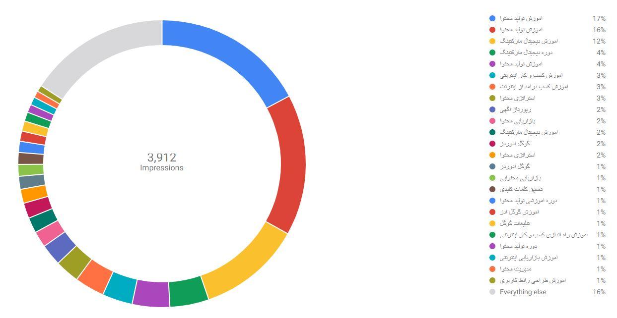 گزارش دایره ای گوگل ادز