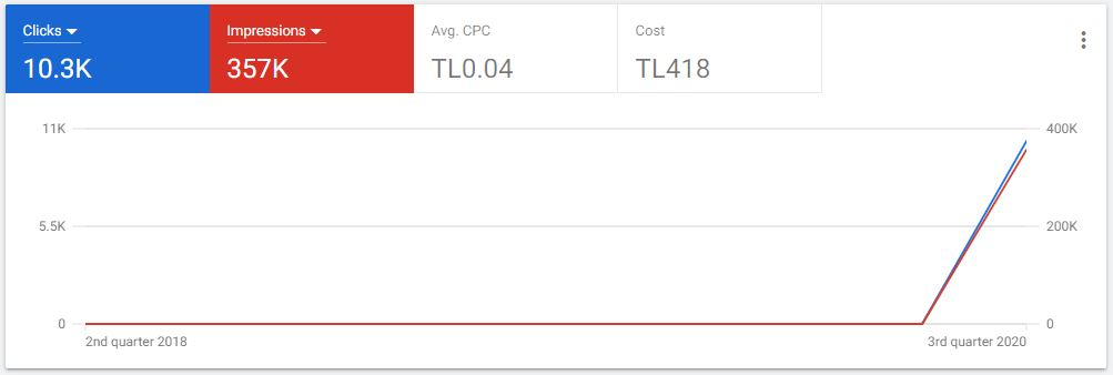 گراف نمایش اطلاعات گوگل ادز