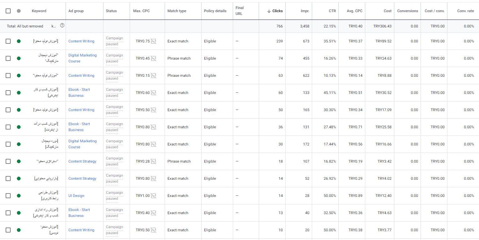 جدول اطلاعات گوگل ادز