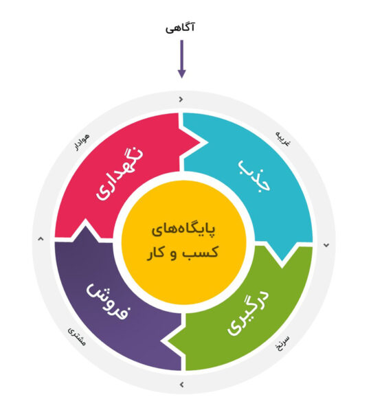 مدل قیف (چرخ) بازاریابی - دوره بازاریابی دیجیتال نوین