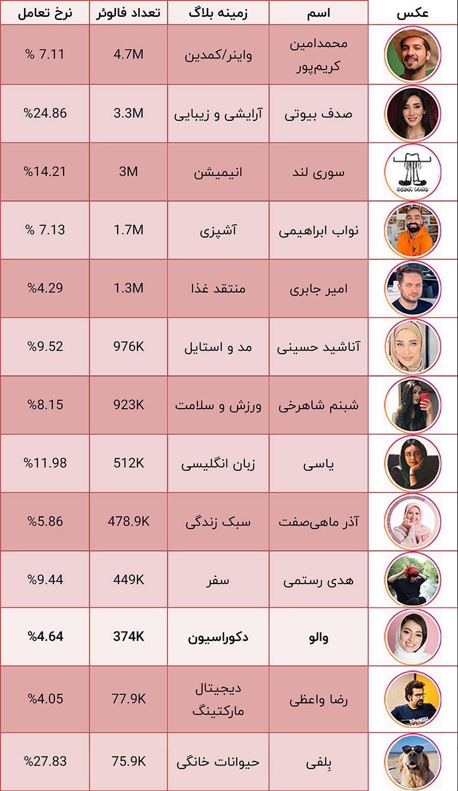 جدول اینفلوئنسرهای ایرانی