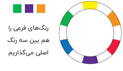 چرخه رنگ