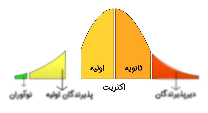 منحنی انتشار ایده