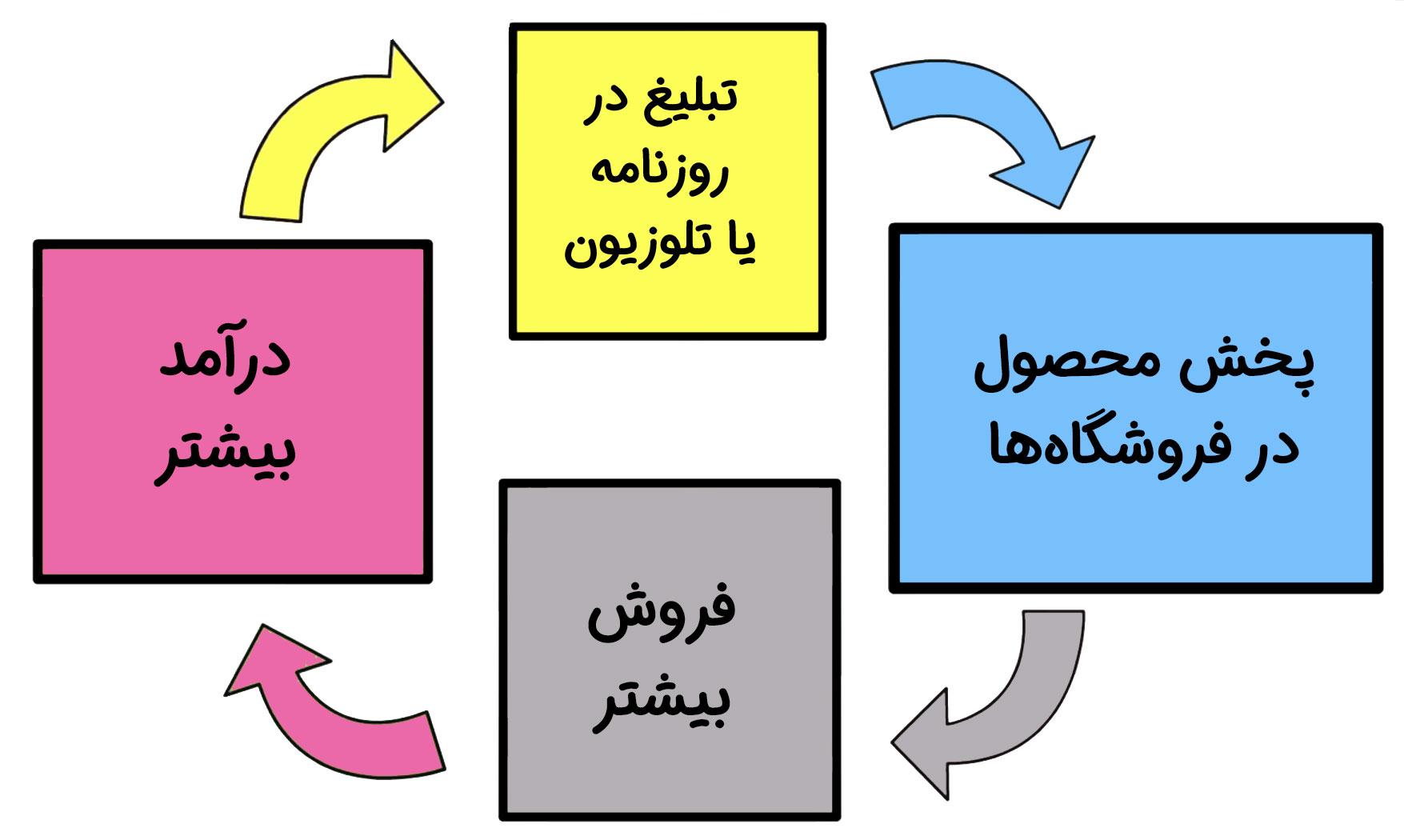 استراتژی قدمی فروش